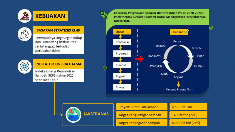 contoh infografis sampah